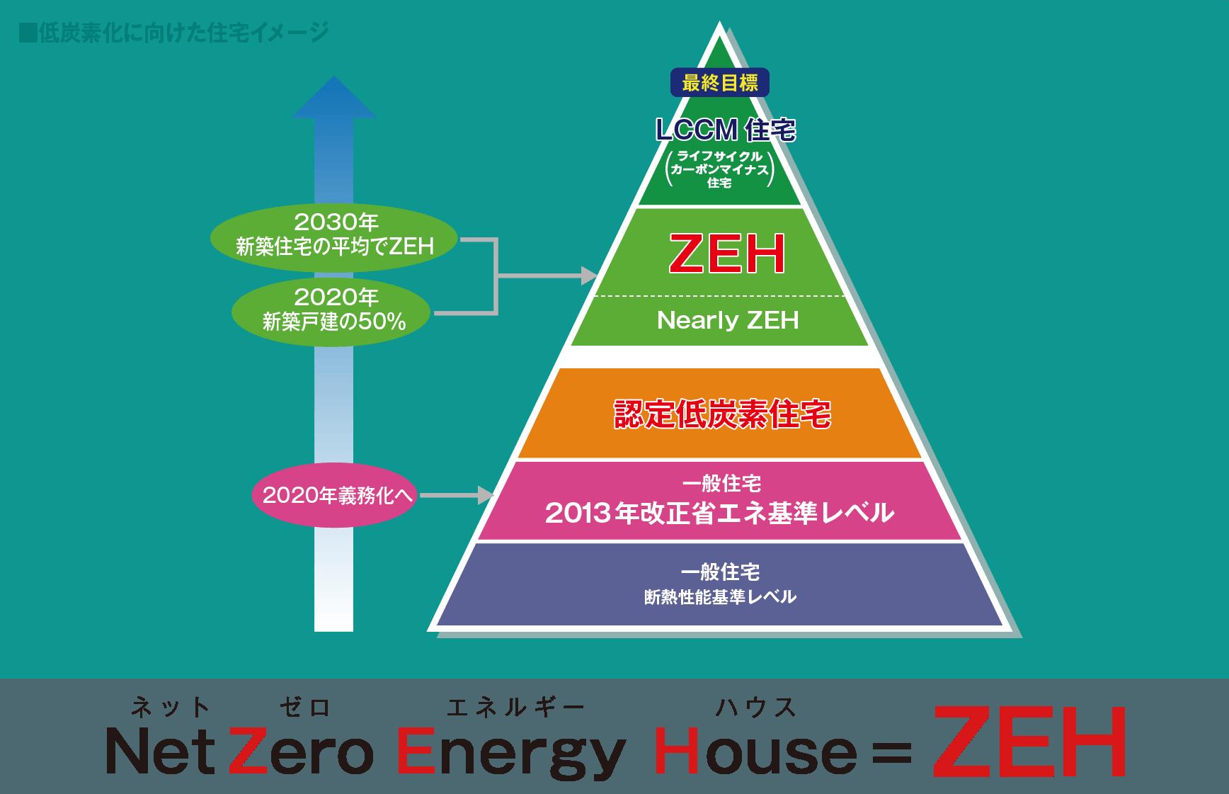 Net Zero Energy House = ZEH